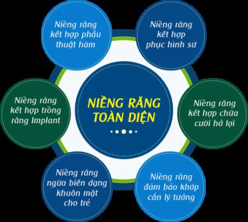 nieng-rang-toan-dien-giai-phap-cho-ham-rang-hoan-thien